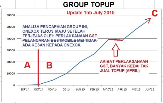 graf_prestasi_Top_Up_JUN